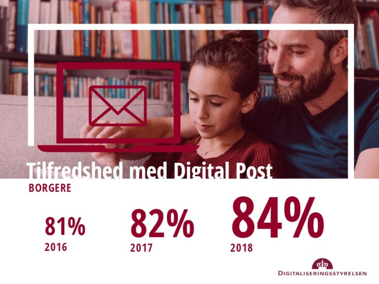 Digital Post brugertilfredshed for borgere